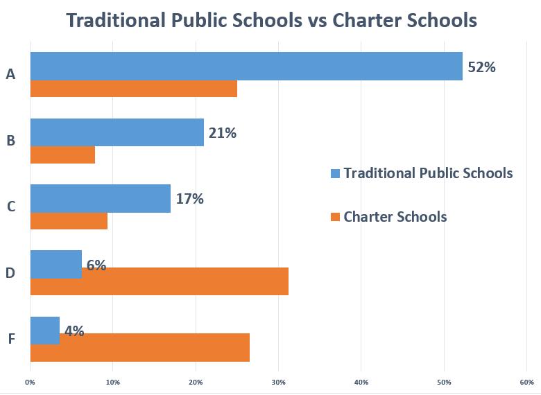 Charter Schools vs. Public Schools