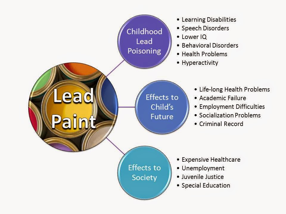 how to get lead poisoning